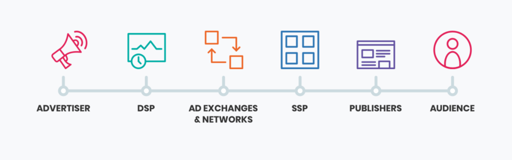 Programmatic Advertising Technology and Participants: (from left-to-right) Advertiser, DSP, AD Exchanges and Networks, SSP, Publishers, finally Audiences