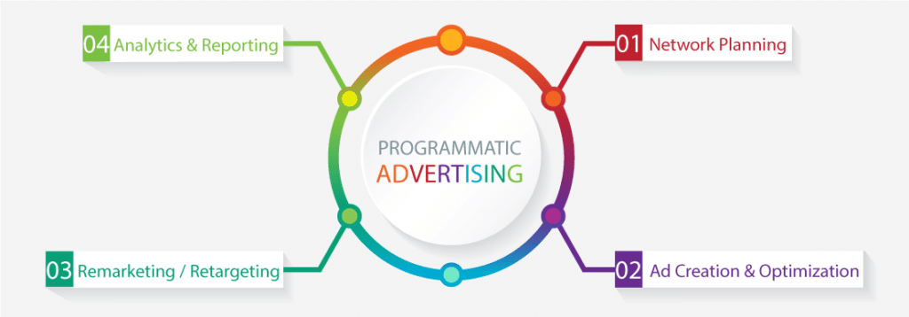 How programmatic advertising helps to target right audience through network planning, ad creation and optimization, remarketing/retargeting and analytics and reporting.