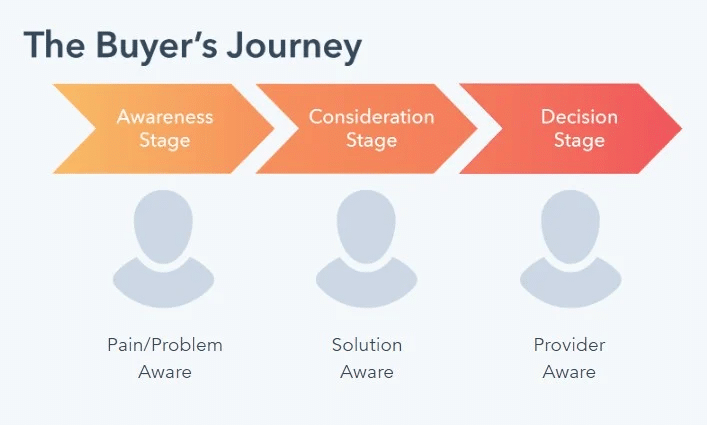 Breaking down of the Buyer's Journey: The Awareness Stage (TOFU) states the pain and problem stage, the Consideration Stage (MOFU) poses the solution and the Decision Stage (BOFU) presents the Provider.