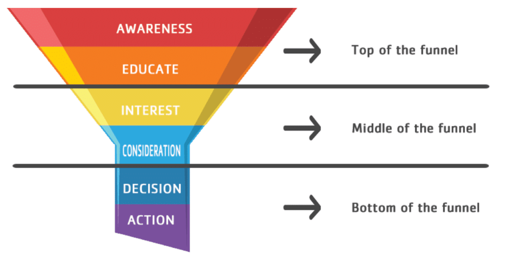 3 tier marketing funnel: top (TOFU), middle (MOFU) and bottom of the funnel (BOFU). This article addresses two more.