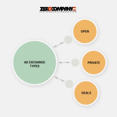 3 Ad Exchange Types: Open, Private and Preferred Deals